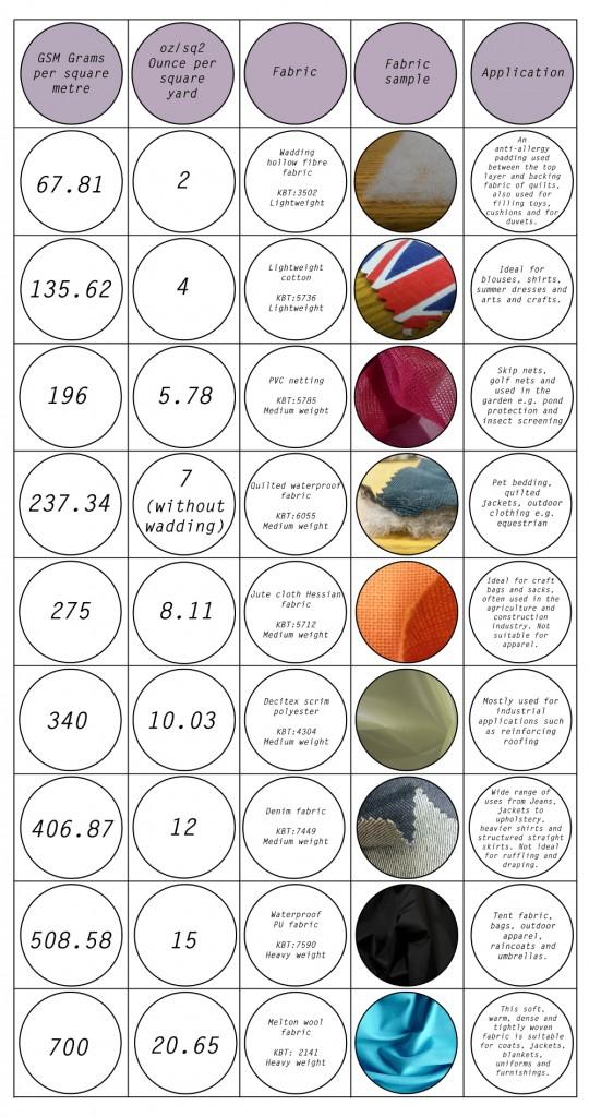 Fabric Weight 4 2 min