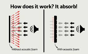 acoustic foam diagram